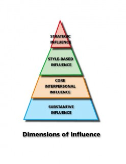 Dimensions of Influence